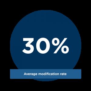 average-modification-rate