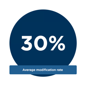 average-modification-rate